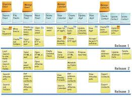 Ux User Story Template User Story Map Agile Buddha If Youre A User Experience