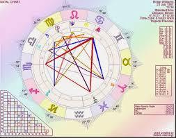 Horoskoop Ee Blogposts Robin Williams A Maverick Actor
