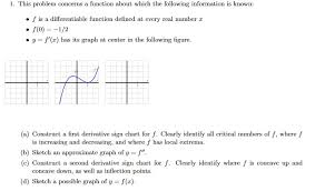 First Derivative Sign Chart Solved 1 This Problem Concerns A Function About Which Th