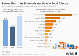 Allergic Reaction Chart Chart Fewer Than 1 In 25 Americans Have A Food Allergy