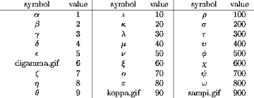Greek Numbers And Arithmetic