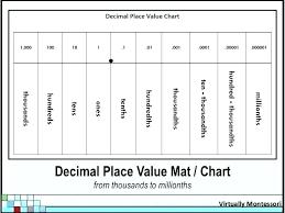 Place Value Chart With Decimals 5th Grade Place Value Of Decimals Csdmultimediaservice Com