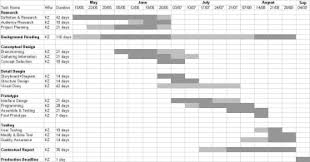 Gantt Chart Research Examples The Abandoned Project
