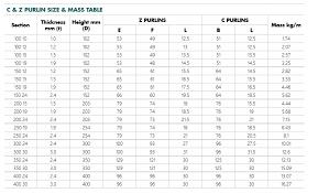 Z Purlin Weight Chart Standard Purlins Girts Roofmart