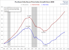 Hpi Index Chart Fhfa House Price Index The Rise Continues Investing Com