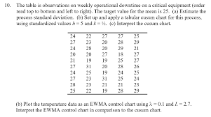 The Table Is Observations On Weekly Operational Do