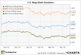 Better Buy Wells Fargo Company Vs Jpmorgan Chase The