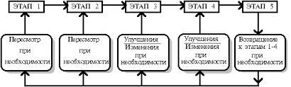 Реферат Разработка стратегии организации стратегические  Разработка стратегии организации стратегические альтернативы варианты и комбинации