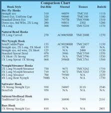 Hook Comparison Chart Hook Comparison Chart Zoom Fly Dressing Technique Fly