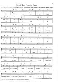 Mellophone Finger Chart Printable Pridling Resources Docs The Pride Of Alexander City