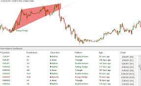 Forex Charts With Indicators Chart Pattern Dashboard Indicator Scans For Breakout