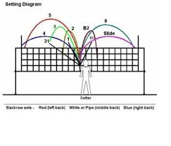 volleyball coach resources   volleyball coach chuck rey    volleyball setting diagram