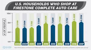 u s households who at firestone plete auto care from 2008 2017
