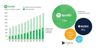 Spotify Daily Charts Infographic Why The Spotify Ipo Is Both Unusual And Intriguing