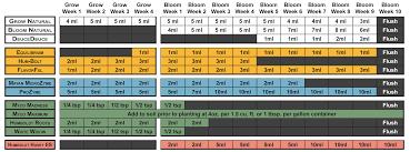 Soil Feeding Charts Humboldt Nutrients