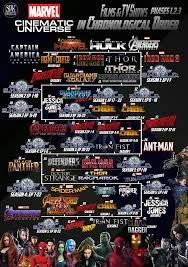 Marvel Movies Chronological Order (Page 1) - Line.17QQ.com