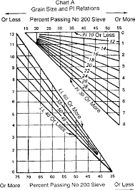 grain size chart table 5 7 from soil classification section i unified soil