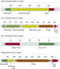Average Cholesterol Chart Cholesterol An Overview Sciencedirect Topics