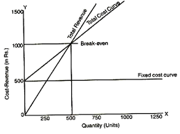 Break Even Chart Break Even Analysis Explained With Diagram Financial