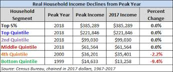 U S Household Incomes A 51 Year Perspective