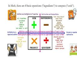 Math Operations Chart Math Basic Operations Anchor Chart By Luz Castro Tpt