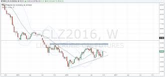 Trading Charts Commodities Commodities Trading Charts Analysis Find My Sss Number Online