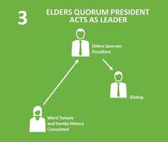 Elder Renlund 2019 Leadership Session Summary Familysearch