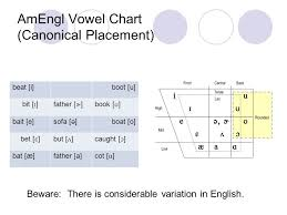 Vowel Frequency Chart Vowel Production Introduction To Sound Waves Ppt Video