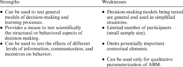 Sample Of Strength And Weaknesses Strengths And Weaknesses Of Field And Laboratory Experiments