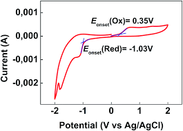 organic memory effect from donor acceptor polymers based on 7 image file c5ra15059k f4 tif