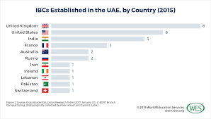 Chart Of Commerce Showing Its Branches International Branch Campuses In China And The United Arab