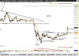 Analyzing Bitcoins Break Above 4200 Is It A Trap