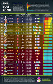 The Boss Chart Mewtwo Deoxys Edition Thesilphroad