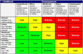 Express BCP | Threat and Risk Assessment Template