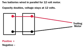 parallel serial battery wiring basics louisiana sportsman if you look at the top of a plain old flooded cell 12 volt marine battery you see two widely separated metal posts and plastic caps lined up to cover six