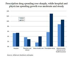 Health Care Costs 2015 Google Search Healthcare For All