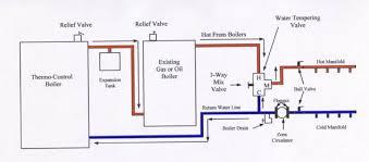 wood boiler wiring diagram the wiring diagram diy boiler installation nilza wiring diagram