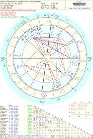 Harrison Ford Natal Chart Astrology Updates
