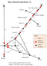 Orbital Mechanics Delta V Chart Mathematics Space