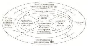 Реферат Модели жизненного цикла автоматизированных информационных  Модели жизненного цикла автоматизированных информационных систем