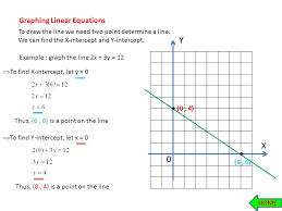 draw a graph and get an equation lines 1 slope 2 graphing linear equations 3