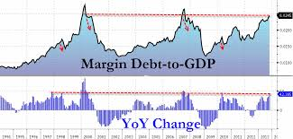 Nyse Margin Debt Chart Margin Debt Soars To New Record Investor Net Worth Hits