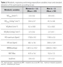 Energy Expenditure Chart For Activity Estimation Of Metabolic Equivalent Met Of An Exercise