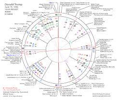 56 Problem Solving Astology Chart