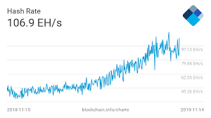 Bitcoins Mempool Spikes Over 600 In Last 24 Hours Coin Rivet