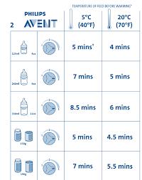 Munchkin Bottle Warmer Instruction Chart New Philips Avent Scf255 54 Electric Bottle And Food Warmer