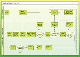 flowchart  business and charts on pinterestconceptdraw samples   business processes   flow charts