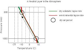 Lapse Rate 411c M5 U3 P2 Neutral Atmosphere