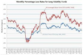 Uvxy Historical Chart Monthly And Yearly Decay Rates For Long Volatility Funds