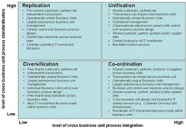 strategic planning frameworks strategic planning framework fragile to agile